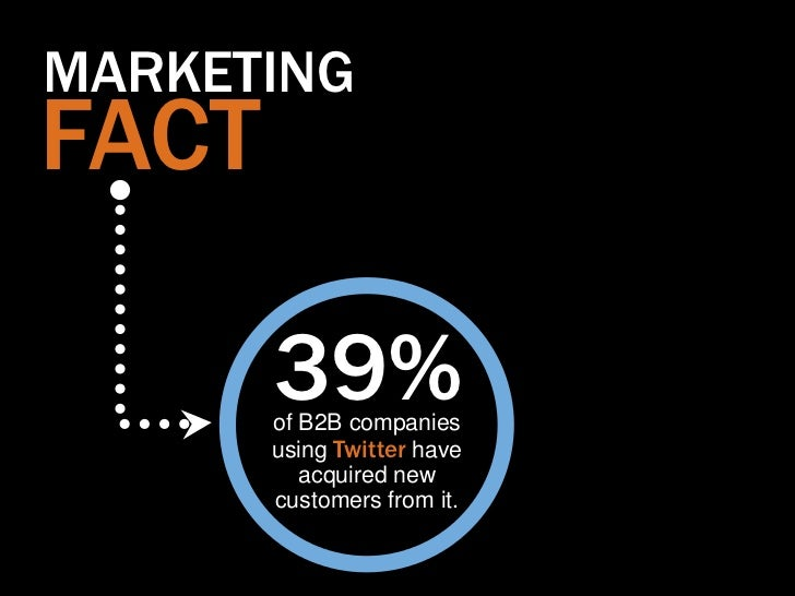 MARKETINGFACT       39%       of B2B companies       using Twitter have          acquired new       customers from it.