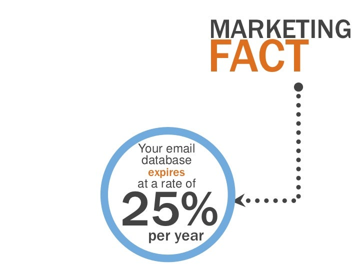 MARKETING               FACTYour email database  expiresat a rate of25%  per year