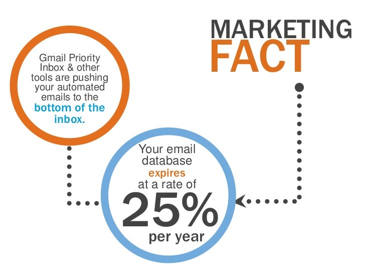 MARKETING  Gmail Priority  Inbox & othertools are pushing your automated                                   FACT   emails t...