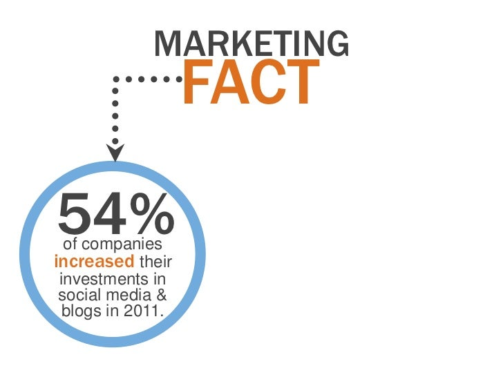 MARKETING                   FACT54%  of companiesincreased their investments in social media &  blogs in 2011.