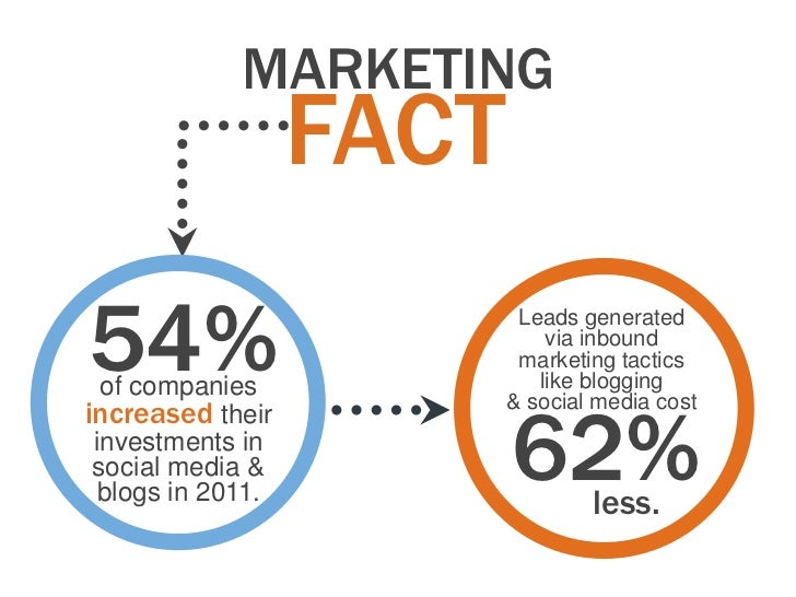 MARKETING                   FACT54%  of companies                           Leads generated                              v...