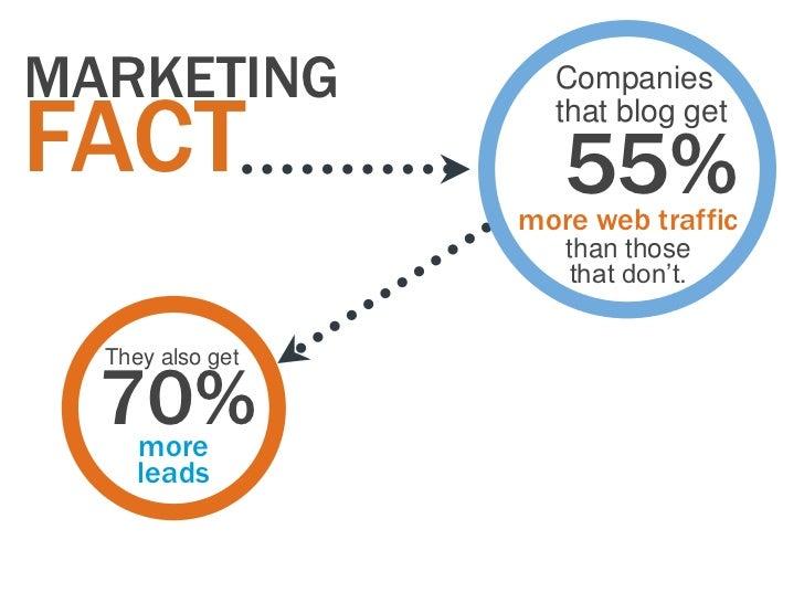 MARKETING           CompaniesFACT                that blog get                     55%                  more web traffic  ...