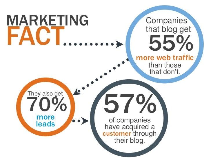 MARKETING                     CompaniesFACT                          that blog get                               55%      ...