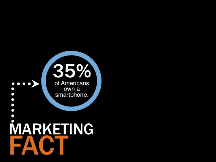 35%    of Americans        own a    smartphone.MARKETINGFACT