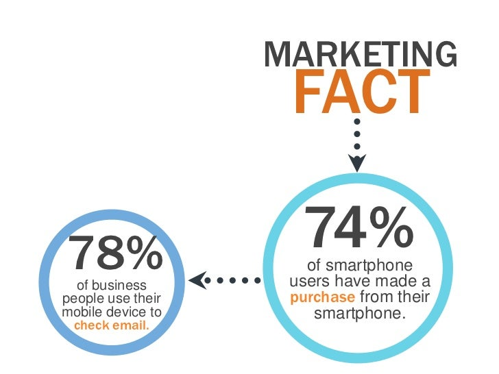 MARKETING                    FACT78%                  74%                      of smartphone  of business       users have...
