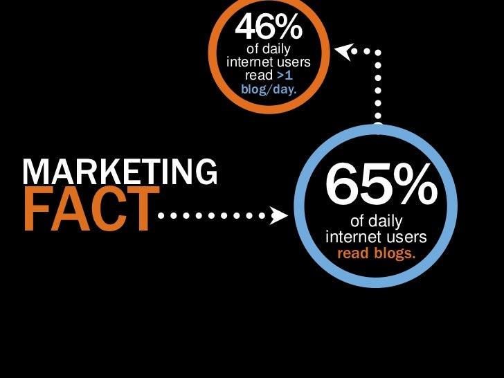 46%of daily            internet users                read >1               blog/day.MARKETINGFACT                         ...