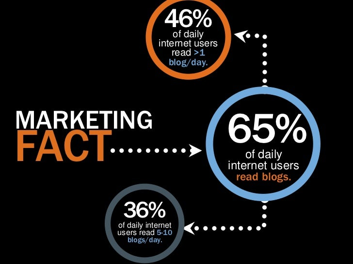 46%                       of daily                   internet users                       read >1                      blo...