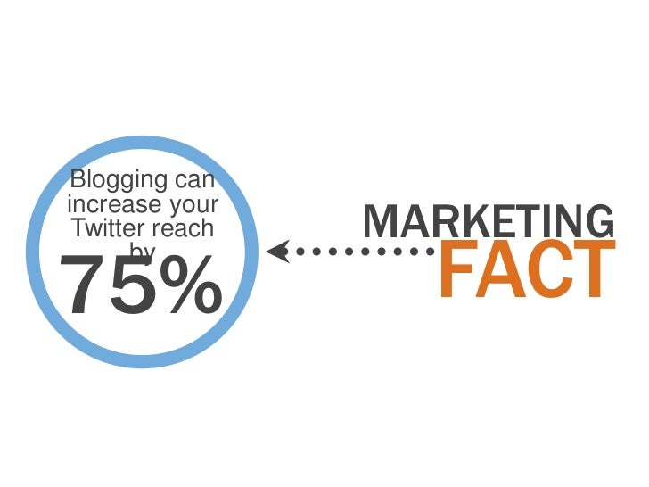 Blogging can                 MARKETINGincrease your Twitter reach75%       by                   FACT