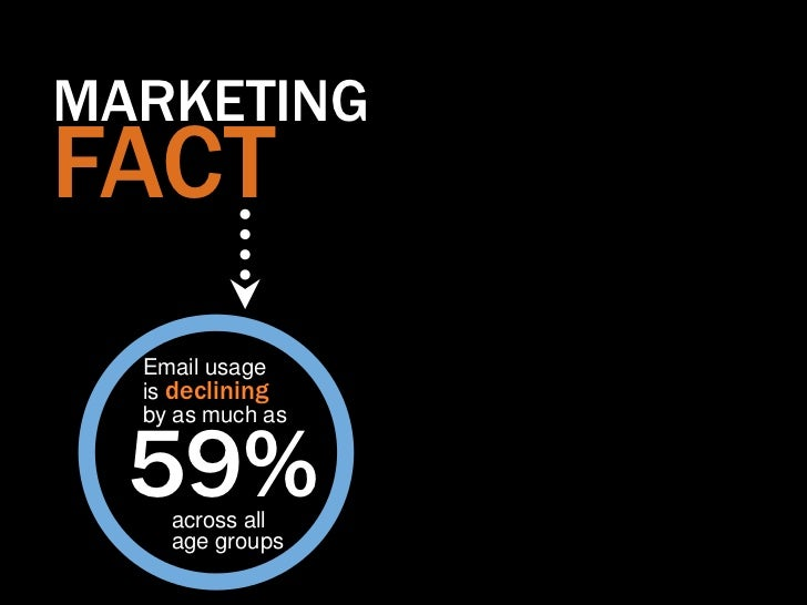 MARKETINGFACT  Email usage  is declining  by as much as  59%    across all    age groups