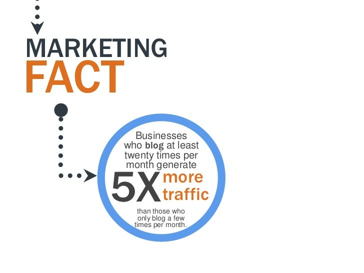 MARKETINGFACT        Businesses      who blog at least      twenty times per      month generate     5X         more      ...
