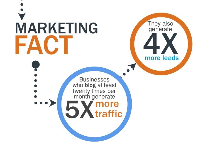 MARKETING                          They also                          4X                          generateFACT            ...