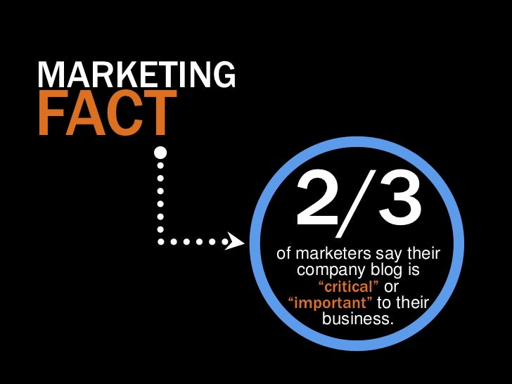 """MARKETINGFACT              2/3            of marketers say their               company blog is                 """"critical"""" ..."""