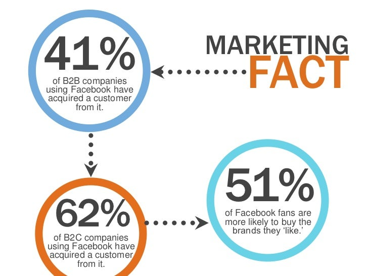 41% of B2B companiesusing Facebook have                      MARKETING                            FACTacquired a customer ...