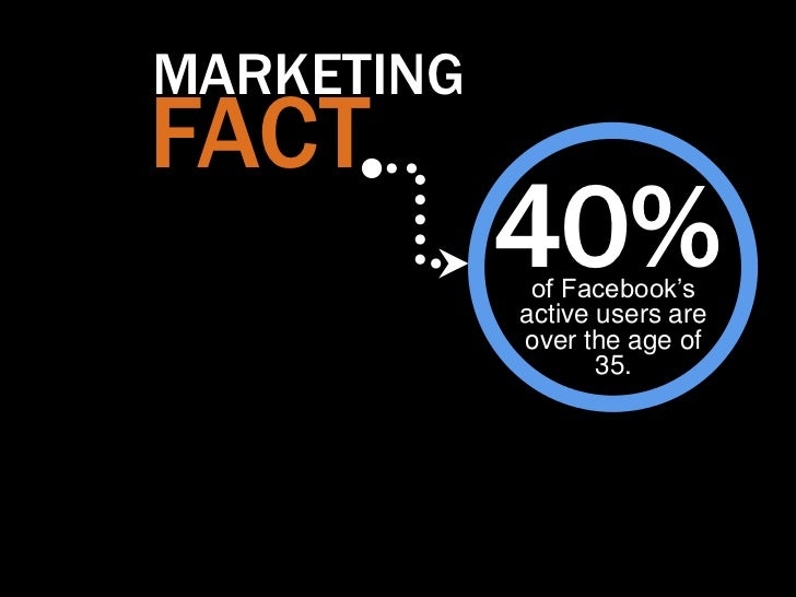 """MARKETINGFACT            40%             of Facebook""""s            active users are            over the age of             ..."""