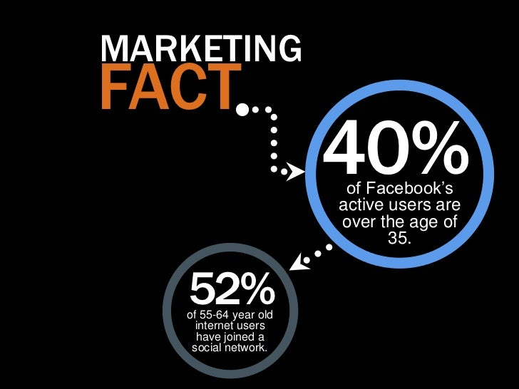 """MARKETINGFACT                       40%                        of Facebook""""s                       active users are       ..."""