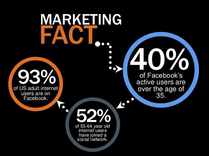 MARKETING           FACT 93%                                           40%                                            of F...