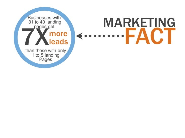 MARKETING Businesses with 31 to 40 landing7X                       FACT   pages get           more           leadsthan tho...