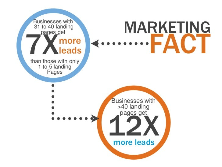 MARKETING Businesses with 31 to 40 landing7X                                 FACT   pages get           more           lea...