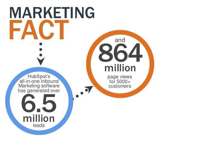 """MARKETINGFACT                      864                         and                      million      HubSpot""""s        page..."""