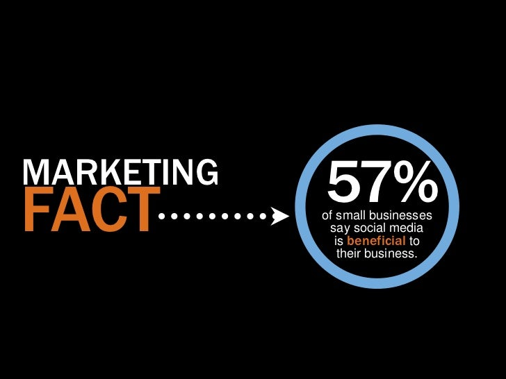 MARKETINGFACT        57%            of small businesses             say social media               is beneficial to       ...
