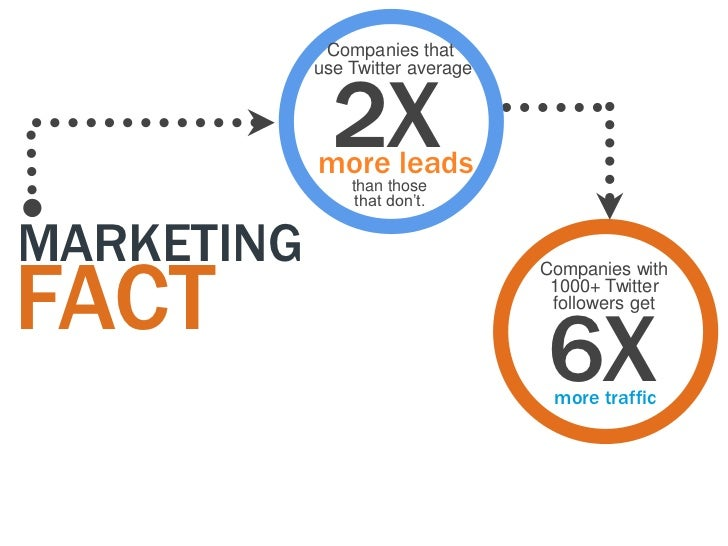 Companies that              2X            use Twitter average            more leads                than those             ...