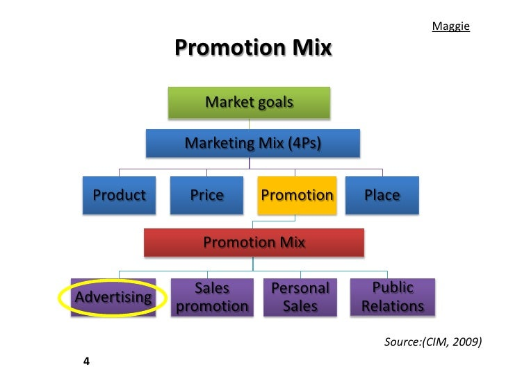 ict impacts in marketing mix Product the internet is changing the product and services available in a big way   one side effect is that it is much easier to compare prices making  informed  strategy industry restructuring – redrawing the marketing map.