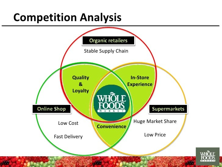 Whole Foods Market Top  Competitors