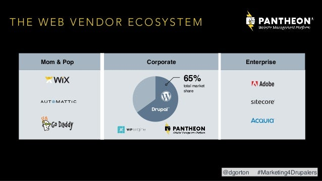 T H E W E B V E N D O R E C O S Y S T E M CorporateMom & Pop Enterprise 65% total market share @dgorton #Marketing4Drupale...