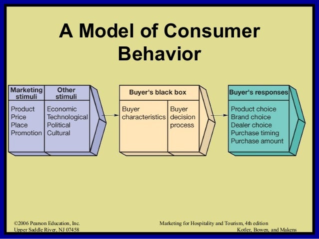 business fashion affects consumer behavior essay How does touch affect consumer behavior by joann peck wisconsin school of business global trips marketing ac nielsen center.