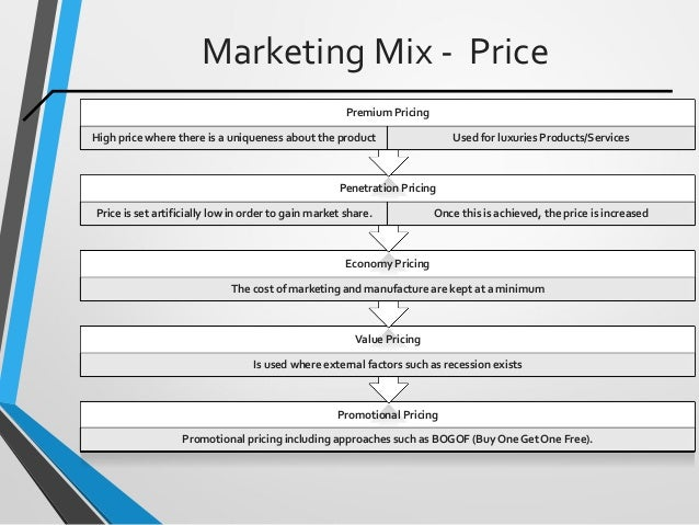Marketing Mix - Price Promotional Pricing Promotional pricing including approaches such as BOGOF (Buy One Get One Free). V...