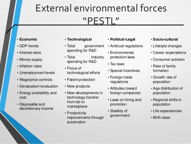 "External environmental forces ""PESTL"" • Economic • GDP trends • Interest rates • Money supply • Inflation rates • Unemploy..."