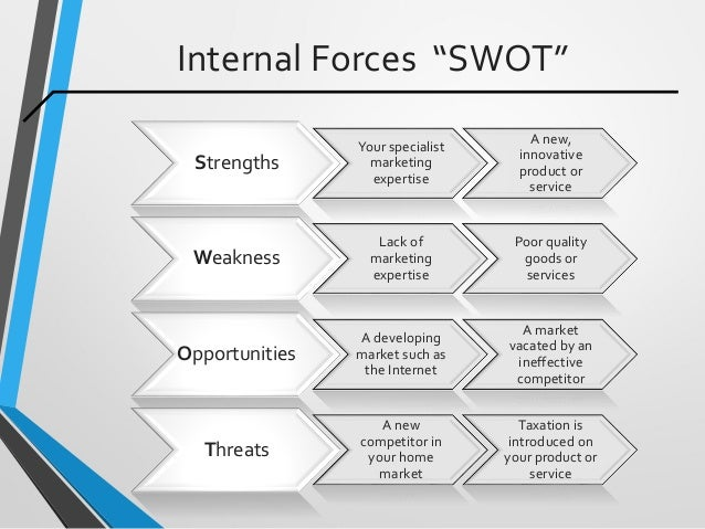 """Internal Forces """"SWOT"""" Strengths Your specialist marketing expertise A new, innovative product or service Weakness Lack of..."""