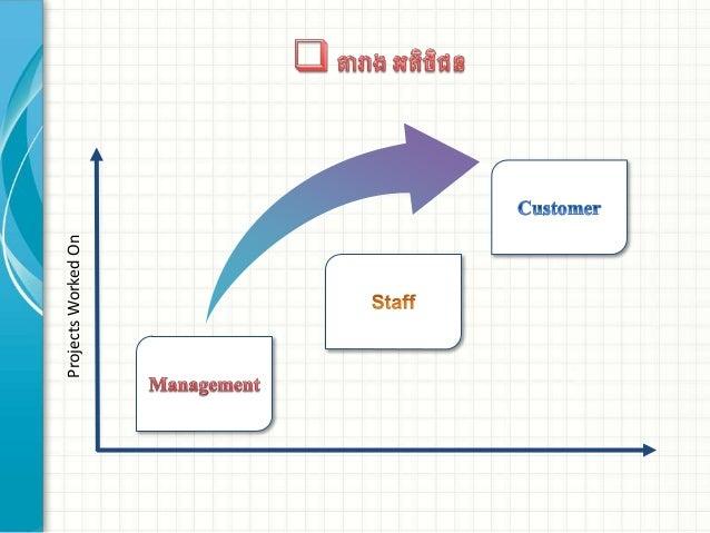 Marketing for service(Khmer Lesson)