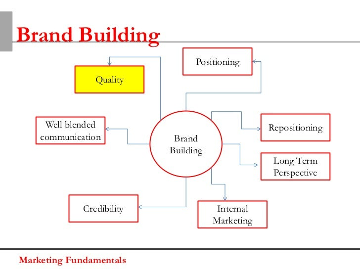 Brand Building                                 Positioning                Quality     Well blended                        ...