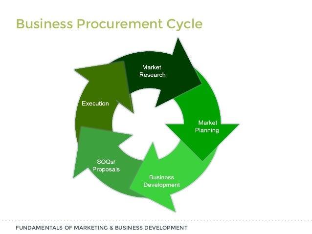 Conducting a Situational Analysis2 FUNDAMENTALS OF MARKETING & BUSINESS DEVELOPMENT