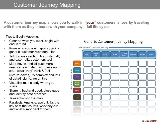 Marketing Funnel Customer Journey Persona Mapping By VirtualCMO Fe - Persona journey map