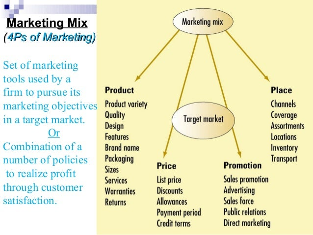 Unilever Marketing Plan