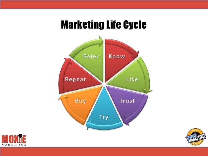 Image result for know, like, trust, try, buy, repeat and refer
