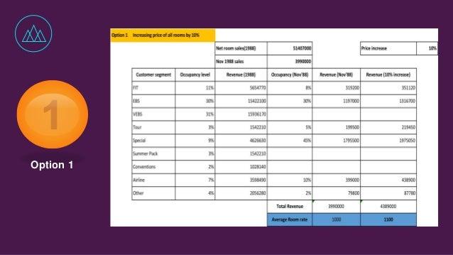 avari ramada hotel case analysis Read this essay on marketing ramada avari ramadaavari ramada hotel: ramada case study.