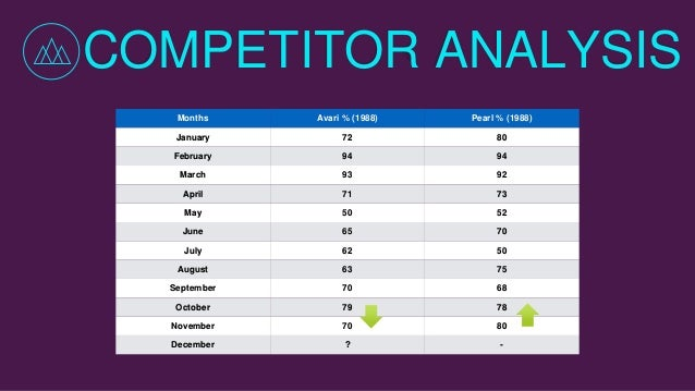 hotel competitive analysis Competitive analysis template is a table that aids a company or organization to compare itself with its competitors based on the products and services they offer.