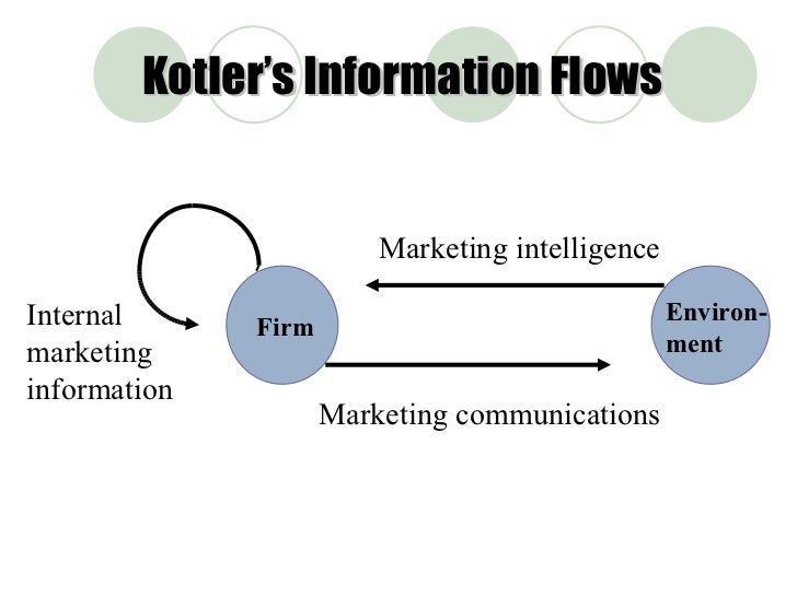 marketing information system Into existing marketing information systems for effective marketing  vides  managers with information that can be used to identify  from your store [10.