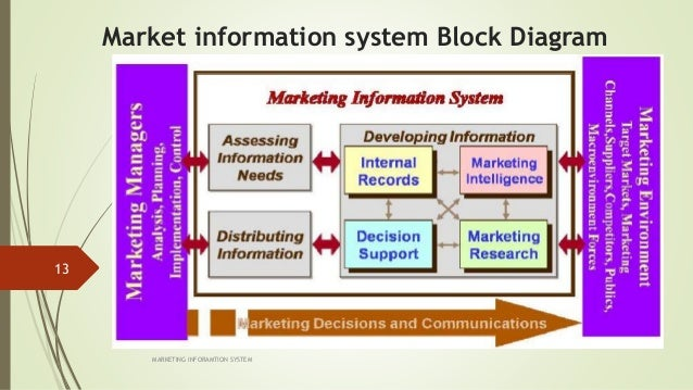 marketing information system of nokia Information system helps nokia to make decisions in strategic, tactical and operational levels of nokia we get to understand why information system is so important nowadays and why is it there is a growing trend of people or organization using it.