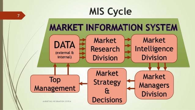 marketing information system essay A system that analyzes and assesses marketing information, gathered continuously from sources inside and outside an organizationtimely marketing information provides basis for decisions such as product development or improvement, pricing, packaging, distribution, media selection, and promotion.