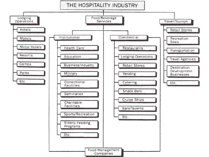 In The Hospitality Industry Sectors Pictures to Pin on