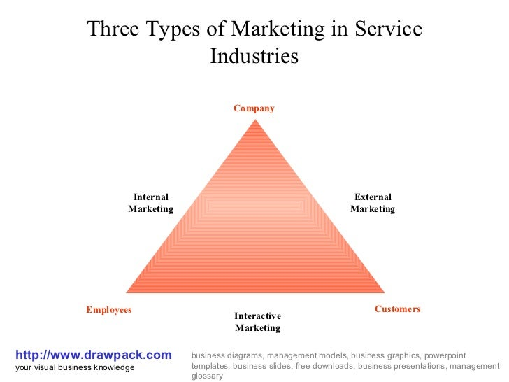 Marketing in service industries business diagram marketing in service industries business diagram three types of marketing in service industries httpdrawpack ccuart Images