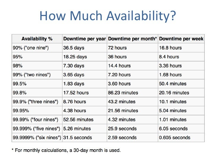 How Much Availability?<br />