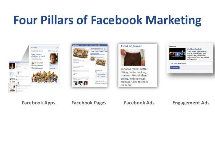Four Pillars of Facebook Marketing      Facebook Apps   Facebook Pages   Facebook Ads   Engagement Ads
