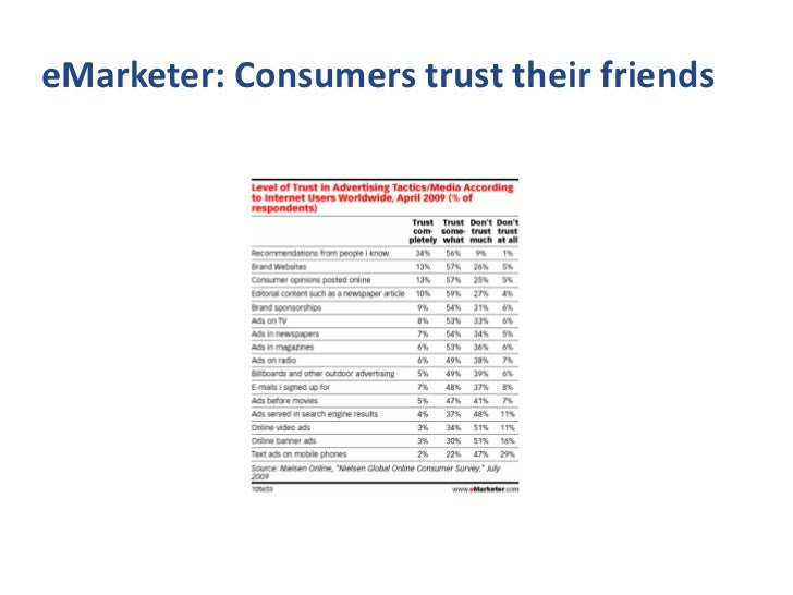 eMarketer: Consumers trust their friends