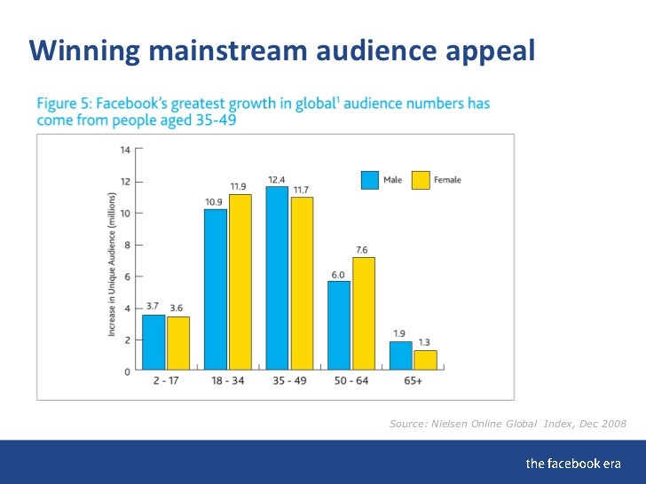 Winning mainstream audience appeal                             Source: Nielsen Online Global Index, Dec 2008