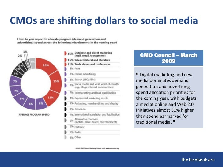 CMOs are shifting dollars to social media                               CMO Council – March                               ...